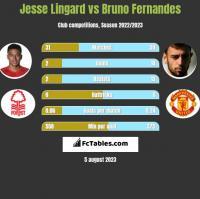 Jesse Lingard vs Bruno Fernandes h2h player stats
