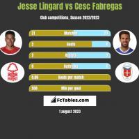 Jesse Lingard vs Cesc Fabregas h2h player stats
