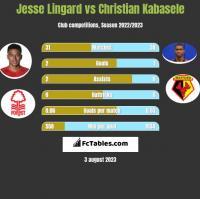 Jesse Lingard vs Christian Kabasele h2h player stats