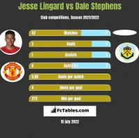 Jesse Lingard vs Dale Stephens h2h player stats