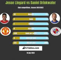 Jesse Lingard vs Daniel Drinkwater h2h player stats