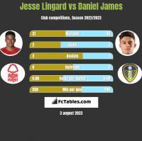 Jesse Lingard vs Daniel James h2h player stats