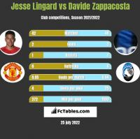 Jesse Lingard vs Davide Zappacosta h2h player stats