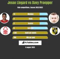 Jesse Lingard vs Davy Proepper h2h player stats