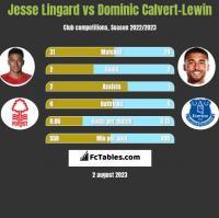 Jesse Lingard vs Dominic Calvert-Lewin h2h player stats