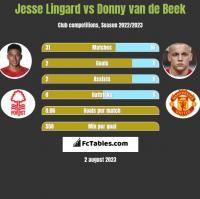 Jesse Lingard vs Donny van de Beek h2h player stats