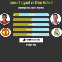 Jesse Lingard vs Eden Hazard h2h player stats
