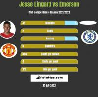 Jesse Lingard vs Emerson h2h player stats