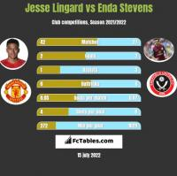 Jesse Lingard vs Enda Stevens h2h player stats