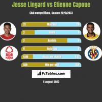 Jesse Lingard vs Etienne Capoue h2h player stats