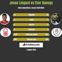 Jesse Lingard vs Ever Banega h2h player stats