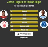 Jesse Lingard vs Fabian Delph h2h player stats