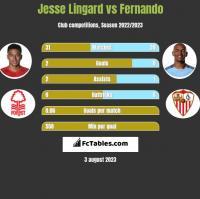 Jesse Lingard vs Fernando h2h player stats