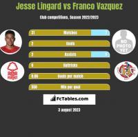Jesse Lingard vs Franco Vazquez h2h player stats