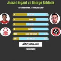 Jesse Lingard vs George Baldock h2h player stats