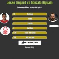 Jesse Lingard vs Gonzalo Higuain h2h player stats