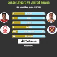 Jesse Lingard vs Jarrod Bowen h2h player stats