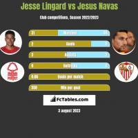 Jesse Lingard vs Jesus Navas h2h player stats