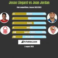 Jesse Lingard vs Joan Jordan h2h player stats