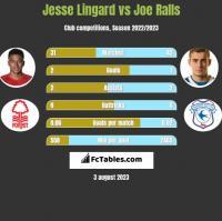 Jesse Lingard vs Joe Ralls h2h player stats