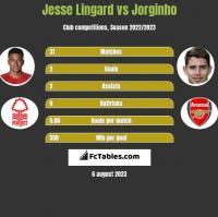 Jesse Lingard vs Jorginho h2h player stats