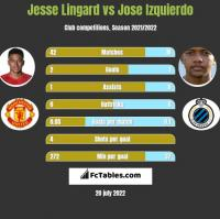Jesse Lingard vs Jose Izquierdo h2h player stats