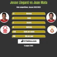 Jesse Lingard vs Juan Mata h2h player stats