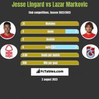 Jesse Lingard vs Lazar Markovic h2h player stats