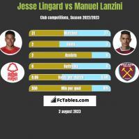 Jesse Lingard vs Manuel Lanzini h2h player stats