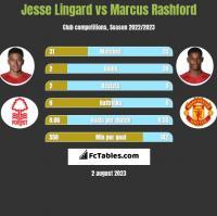 Jesse Lingard vs Marcus Rashford h2h player stats