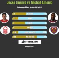 Jesse Lingard vs Michail Antonio h2h player stats