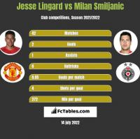 Jesse Lingard vs Milan Smiljanic h2h player stats