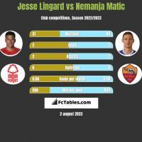 Jesse Lingard vs Nemanja Matić h2h player stats