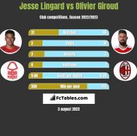Jesse Lingard vs Olivier Giroud h2h player stats