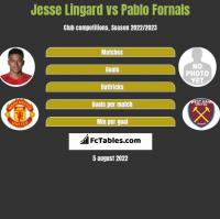 Jesse Lingard vs Pablo Fornals h2h player stats