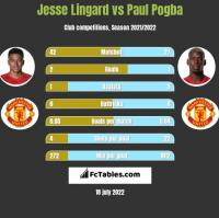 Jesse Lingard vs Paul Pogba h2h player stats