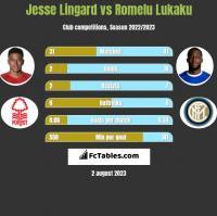 Jesse Lingard vs Romelu Lukaku h2h player stats