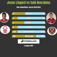 Jesse Lingard vs Said Benrahma h2h player stats