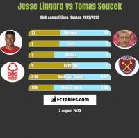 Jesse Lingard vs Tomas Soucek h2h player stats
