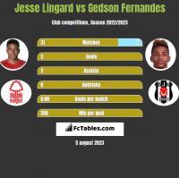 Jesse Lingard vs Gedson Fernandes h2h player stats