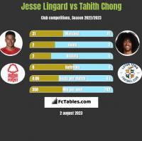 Jesse Lingard vs Tahith Chong h2h player stats