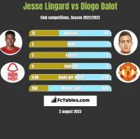 Jesse Lingard vs Diogo Dalot h2h player stats