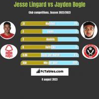 Jesse Lingard vs Jayden Bogle h2h player stats