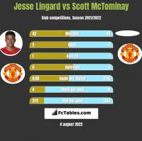 Jesse Lingard vs Scott McTominay h2h player stats