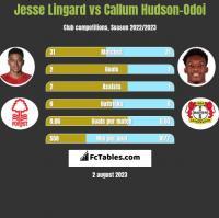 Jesse Lingard vs Callum Hudson-Odoi h2h player stats