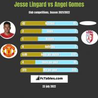 Jesse Lingard vs Angel Gomes h2h player stats