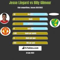 Jesse Lingard vs Billy Gilmour h2h player stats