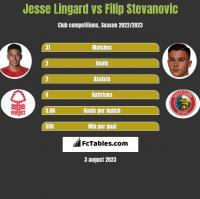 Jesse Lingard vs Filip Stevanovic h2h player stats