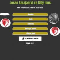 Jesse Sarajaervi vs Billy Ions h2h player stats