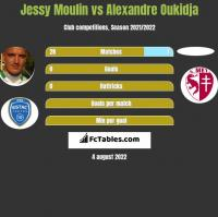 Jessy Moulin vs Alexandre Oukidja h2h player stats